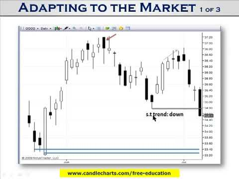 Day Trading Strategy with Candlestick Charts   Trading Mentor