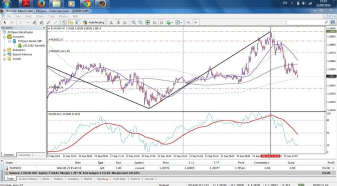 Zig Zag Indicator The Correct Settings For 1min Chart Trading